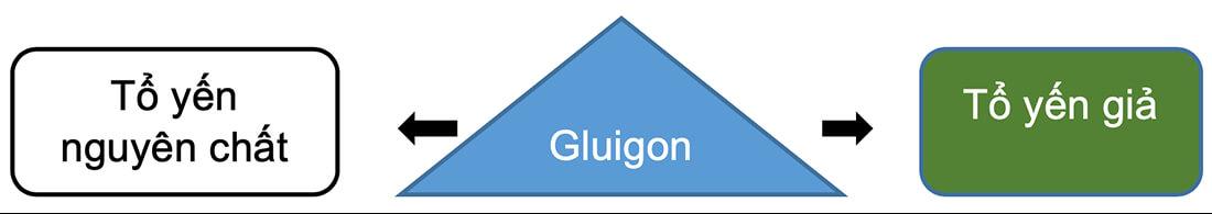 Kiểm tra với dung dịch Luigon